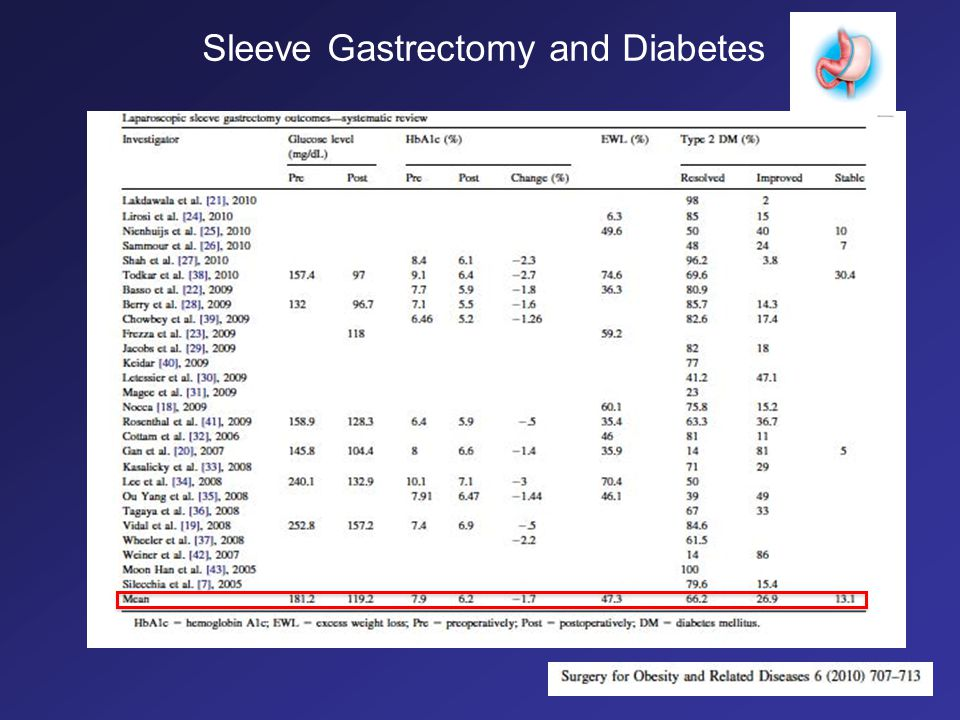 Sleeve Gastrectomy and Diabetes