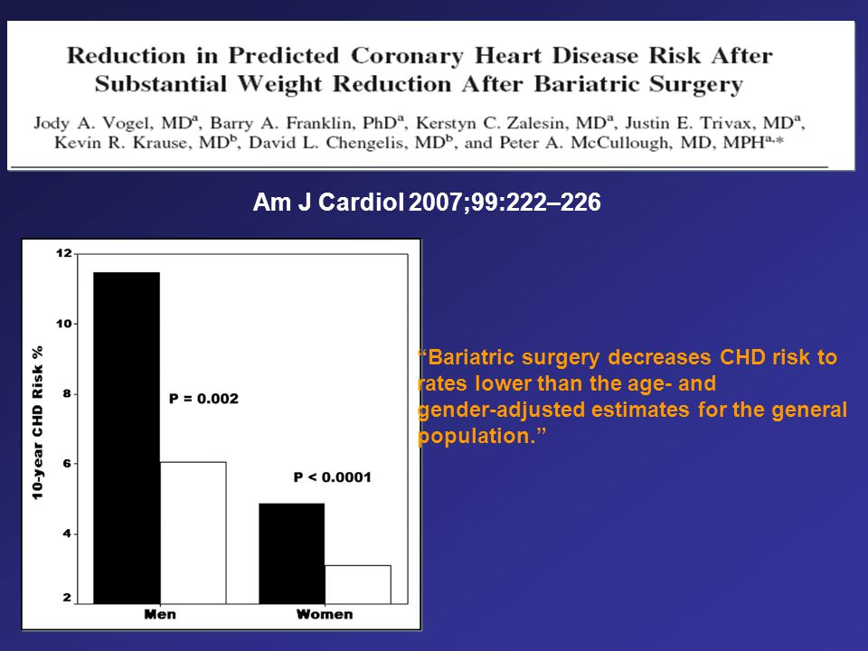 Am J Cardiol 2007;99:222–226 Bariatric surgery decreases CHD risk to