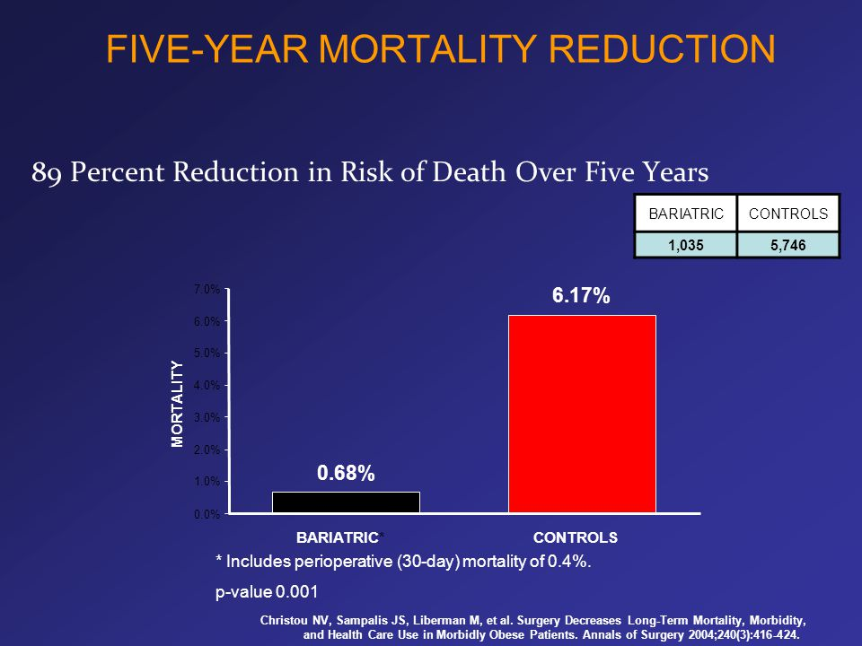 FIVE-YEAR MORTALITY REDUCTION