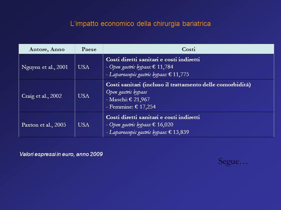 L'impatto economico della chirurgia bariatrica