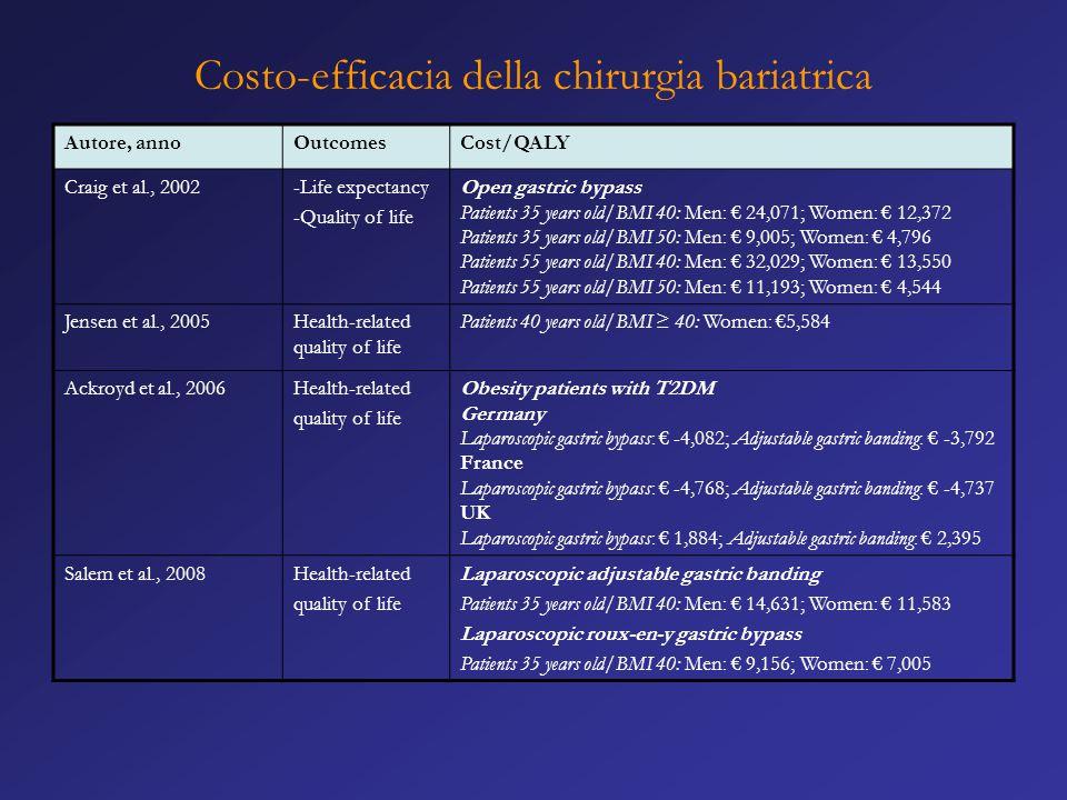 Costo-efficacia della chirurgia bariatrica