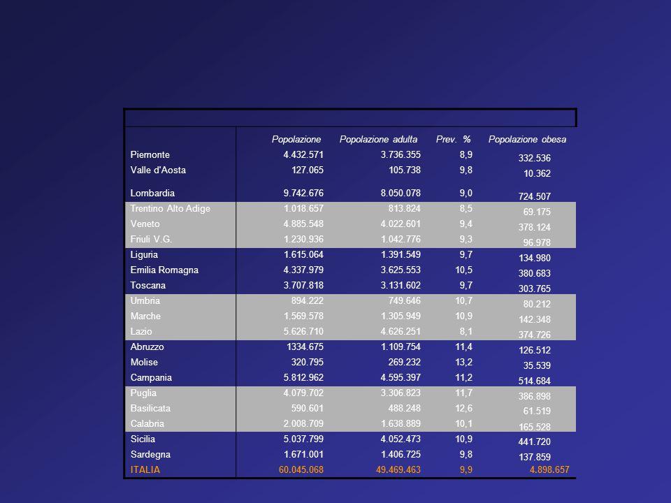 Popolazione Popolazione adulta. Prev. % Popolazione obesa. Piemonte. 4.432.571. 3.736.355. 8,9.