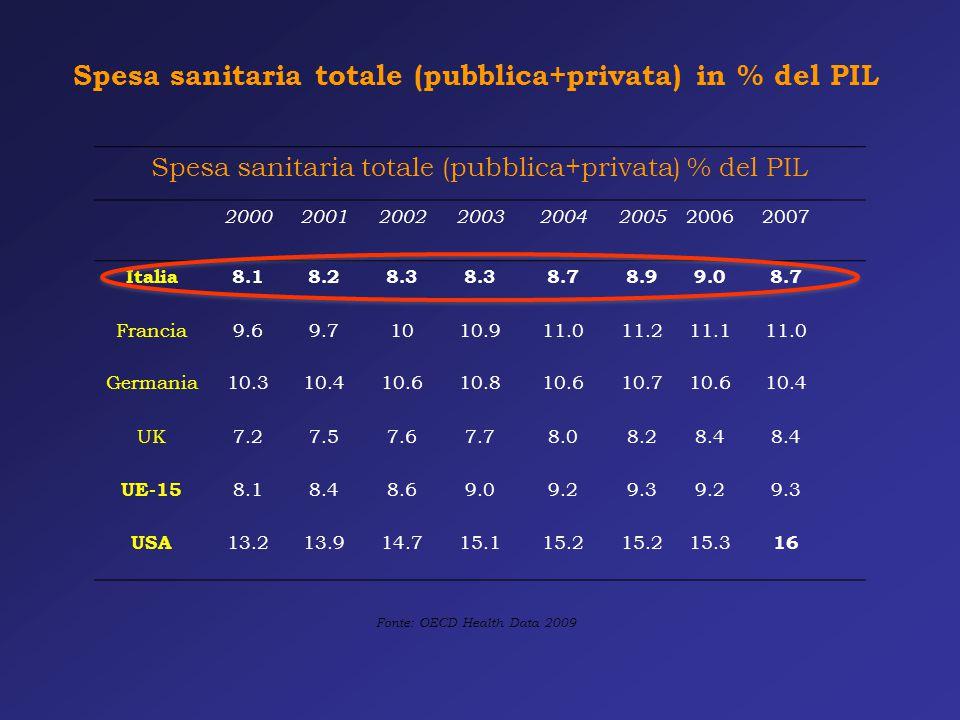 Spesa sanitaria totale (pubblica+privata) in % del PIL