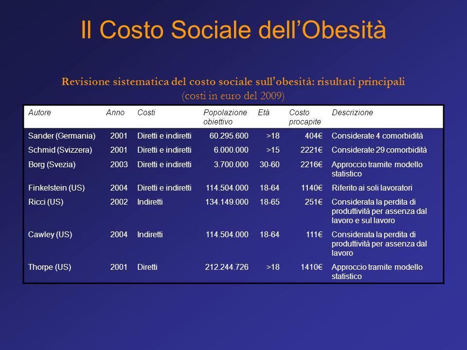 Il Costo Sociale dell'Obesità