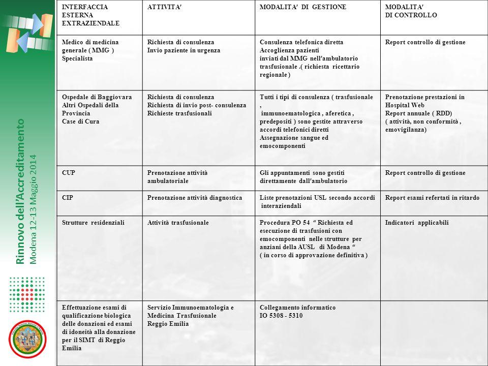 INTERFACCIA ESTERNA EXTRAZIENDALE. ATTIVITA' MODALITA' DI GESTIONE. MODALITA' DI CONTROLLO. Medico di medicina generale ( MMG )