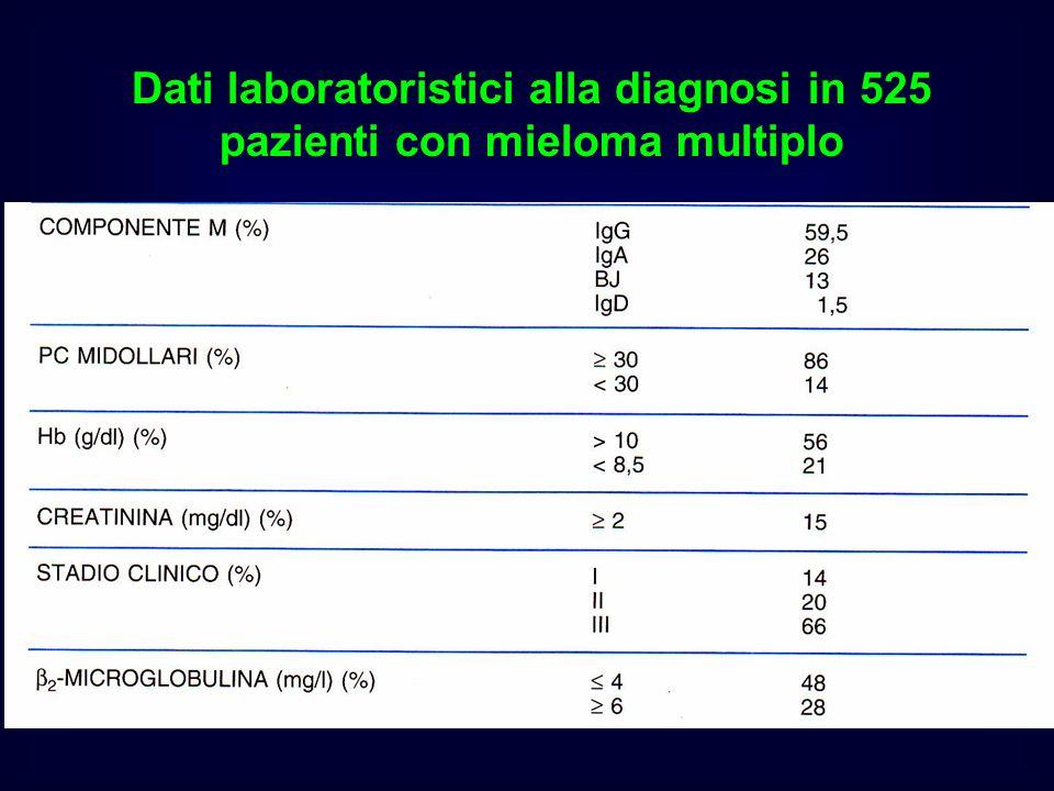 Dati laboratoristici alla diagnosi in 525 pazienti con mieloma multiplo