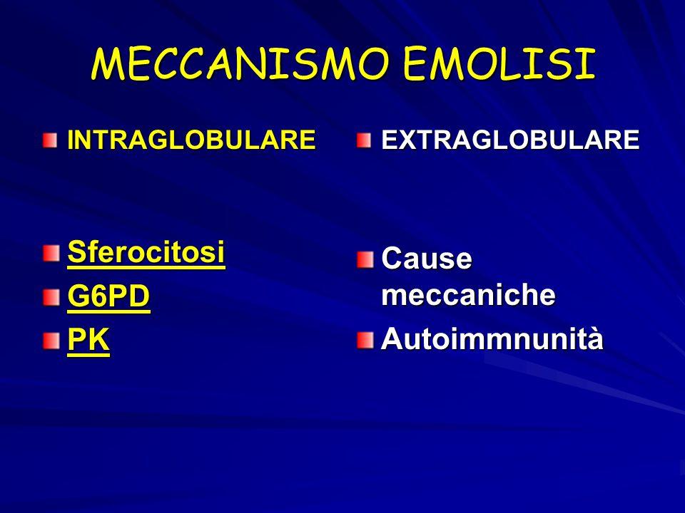 MECCANISMO EMOLISI Sferocitosi Cause meccaniche G6PD PK Autoimmnunità