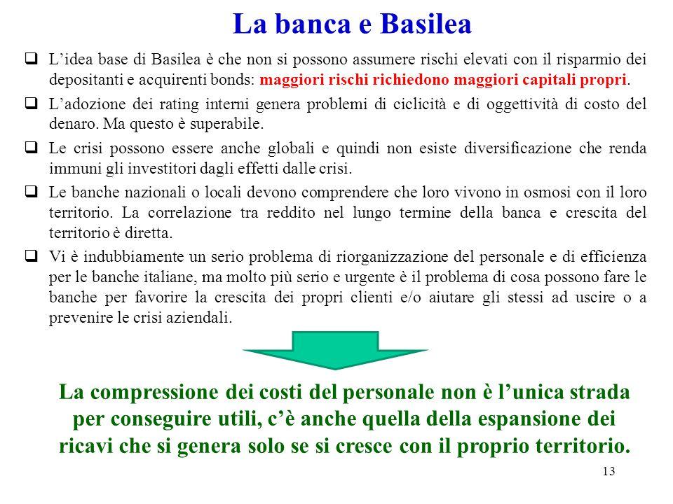 La banca e Basilea