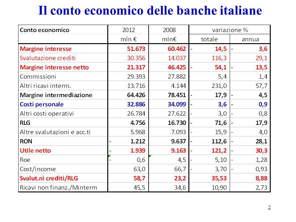 Il conto economico delle banche italiane