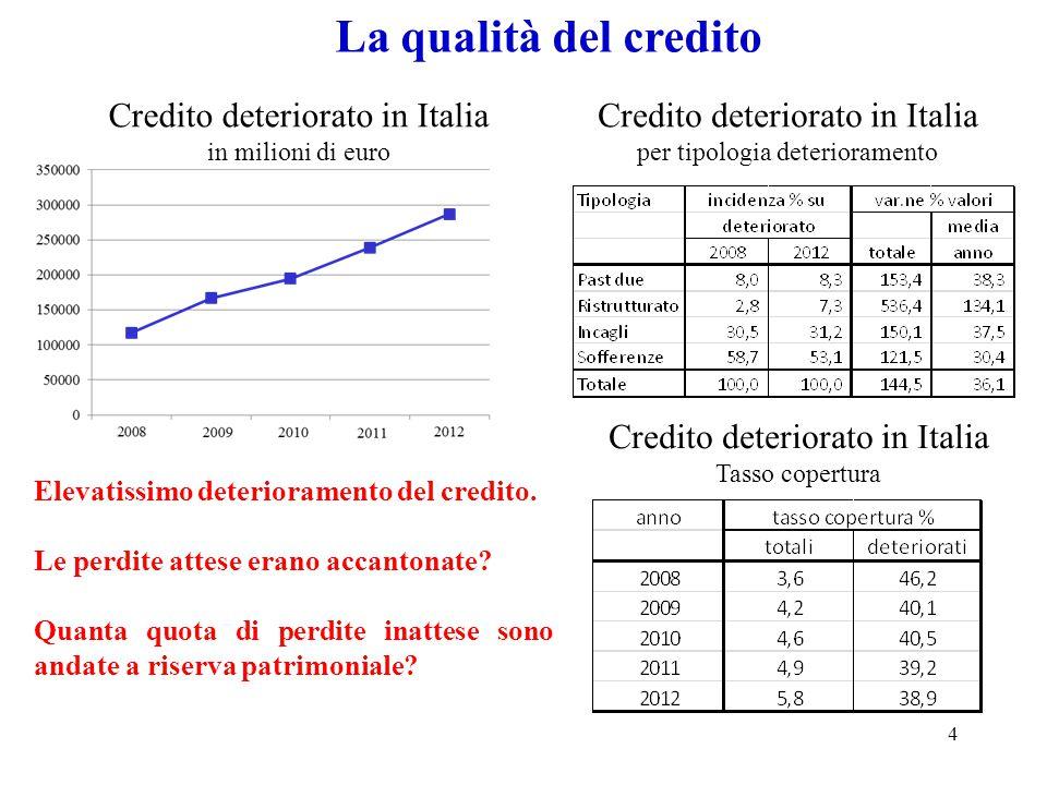 La qualità del credito Credito deteriorato in Italia