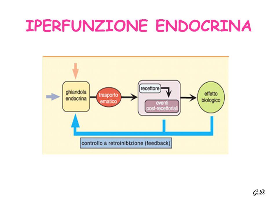 IPERFUNZIONE ENDOCRINA