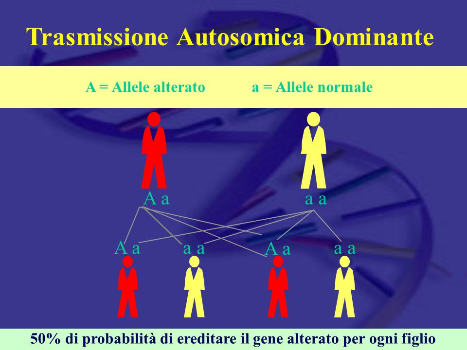Trasmissione Autosomica Dominante