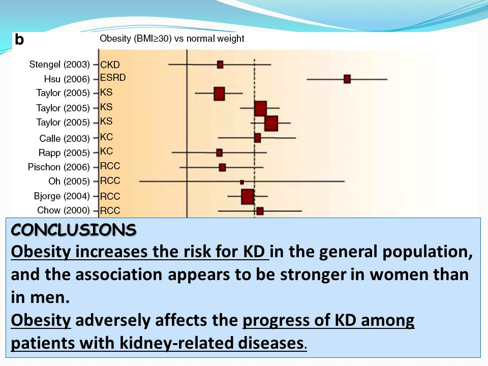 CONCLUSIONS Obesity increases the risk for KD in the general population, and the association appears to be stronger in women than in men.