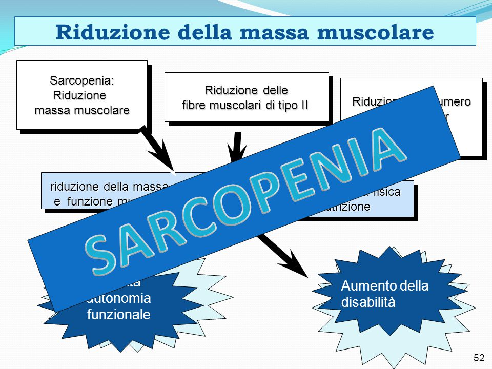 Riduzione della massa muscolare