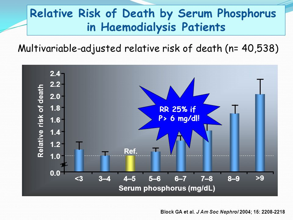 Relative Risk of Death by Serum Phosphorus in Haemodialysis Patients