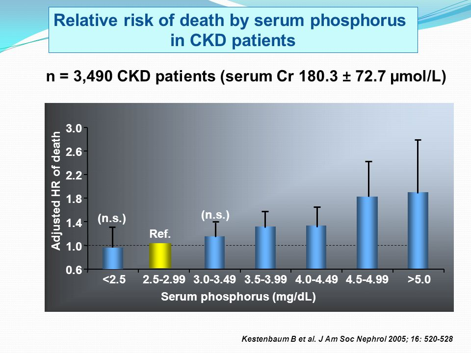 Relative risk of death by serum phosphorus