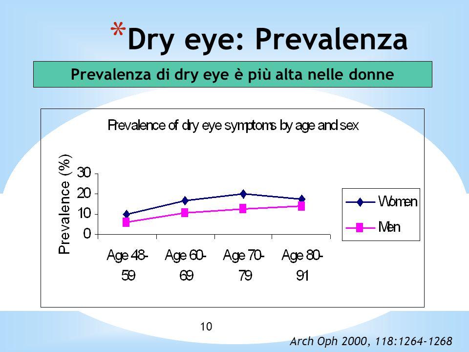 Prevalenza di dry eye è più alta nelle donne