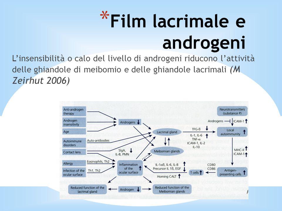 Film lacrimale e androgeni