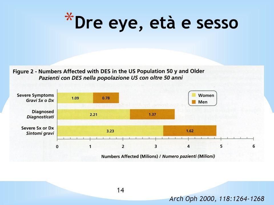 Dre eye, età e sesso 1414 Corso di Contattologia II Prof. Gheller P.