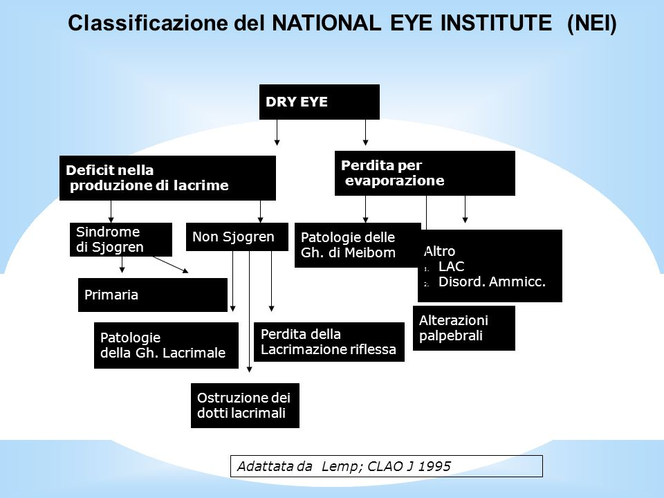 Classificazione del NATIONAL EYE INSTITUTE (NEI)