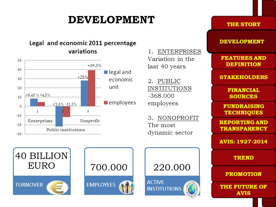 DEVELOPMENT 40 BILLION EURO 700.000 220.000 1. ENTERPRISES
