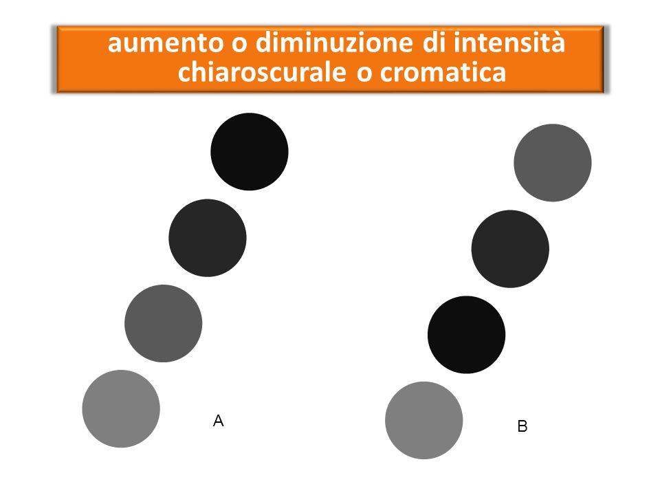 aumento o diminuzione di intensità chiaroscurale o cromatica