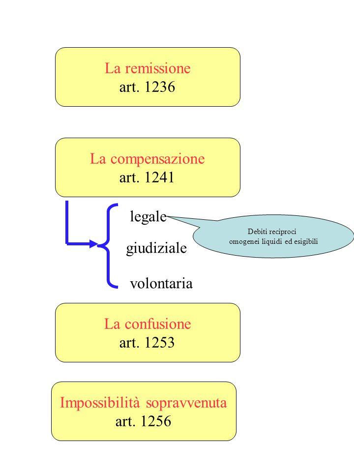 Impossibilità sopravvenuta art. 1256