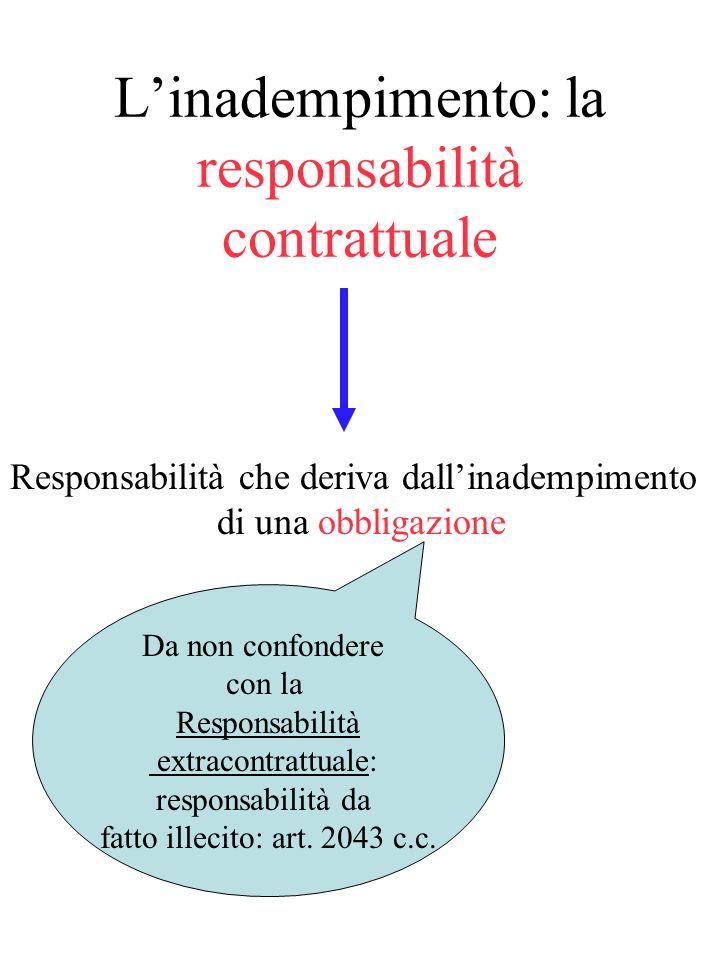 L'inadempimento: la responsabilità contrattuale