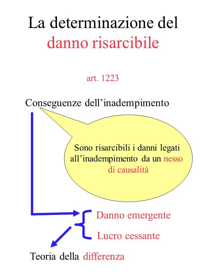 La determinazione del danno risarcibile art. 1223
