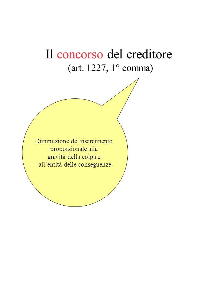 Il concorso del creditore