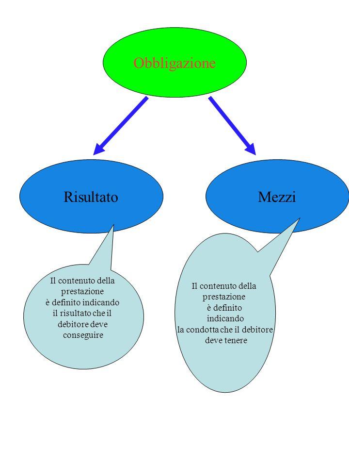 Obbligazioni di mezzi e obbligazioni di risultato