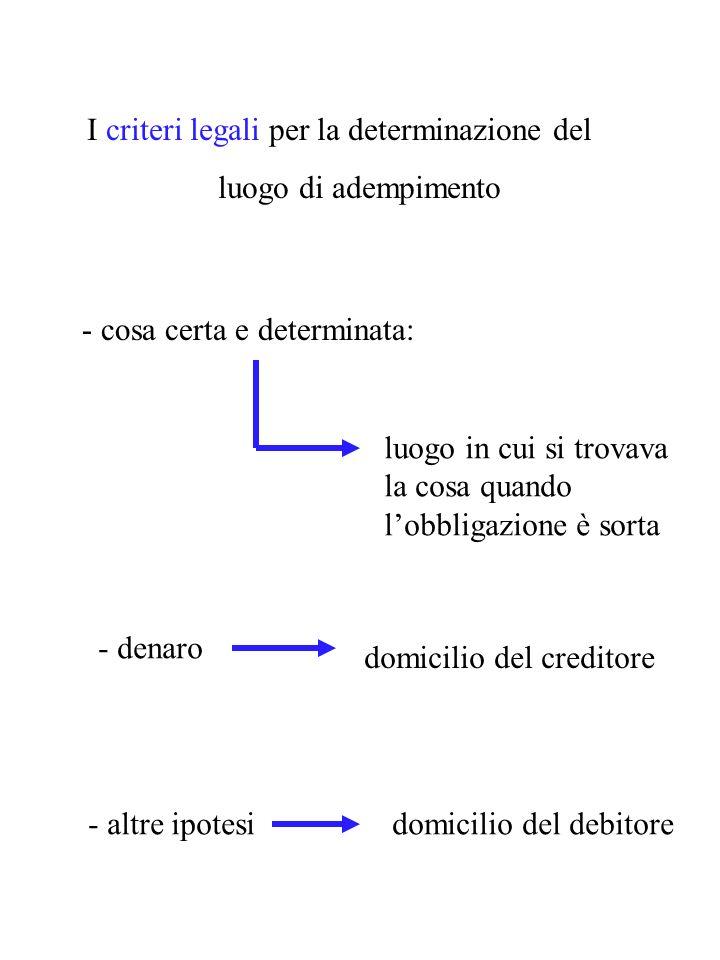 I criteri legali per la determinazione del luogo di adempimento