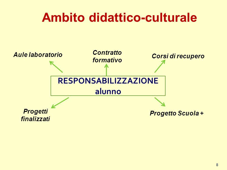 Ambito didattico-culturale RESPONSABILIZZAZIONE