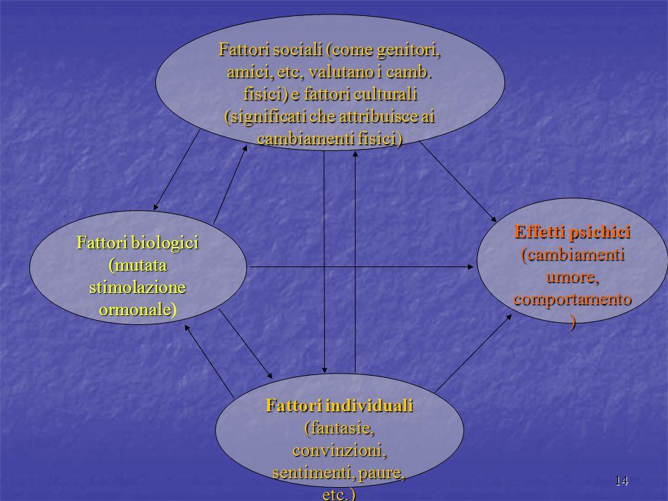 Effetti psichici (cambiamenti umore, comportamento) Fattori biologici