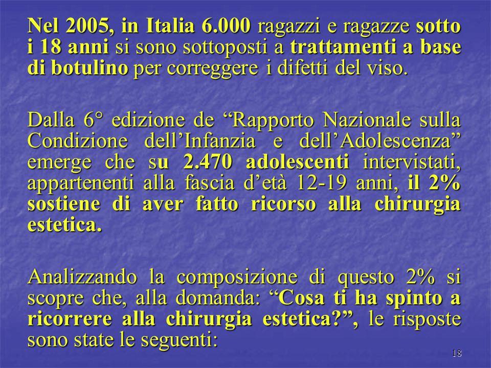 Nel 2005, in Italia 6.000 ragazzi e ragazze sotto i 18 anni si sono sottoposti a trattamenti a base di botulino per correggere i difetti del viso.