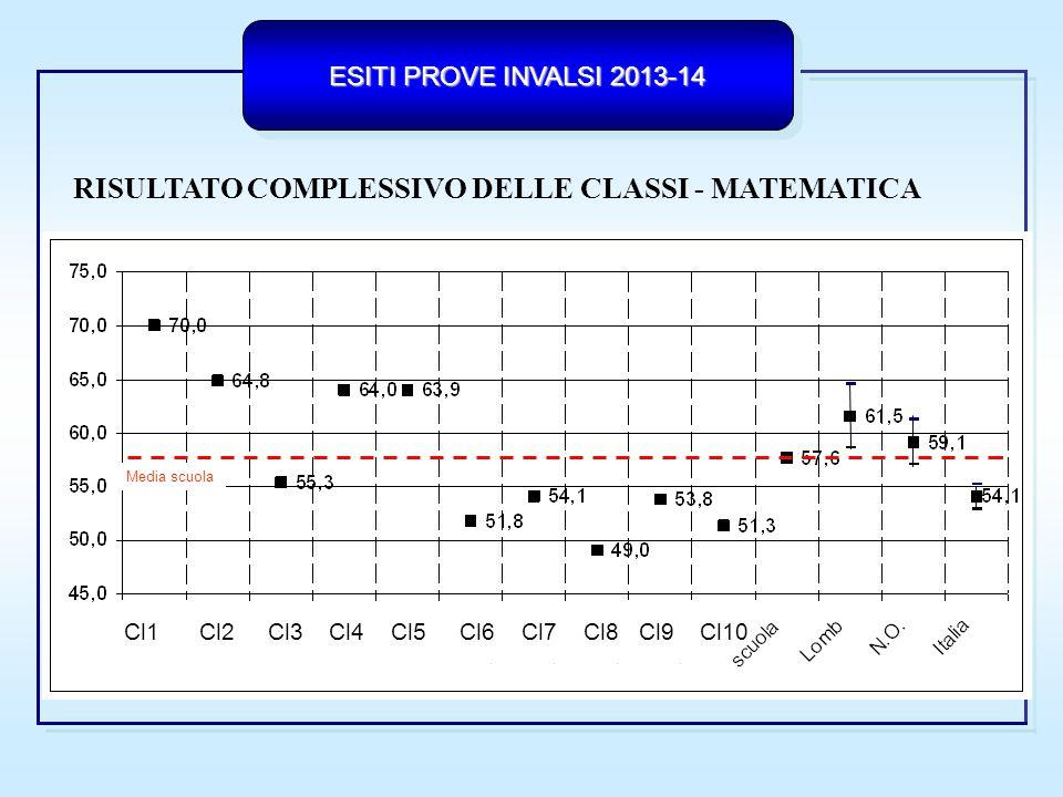 RISULTATO COMPLESSIVO DELLE CLASSI - MATEMATICA