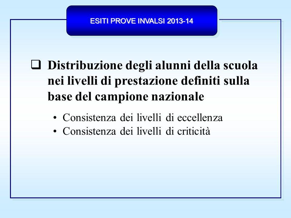 Distribuzione degli alunni della scuola nei livelli di prestazione definiti sulla base del campione nazionale