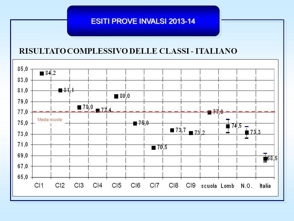 RISULTATO COMPLESSIVO DELLE CLASSI - ITALIANO