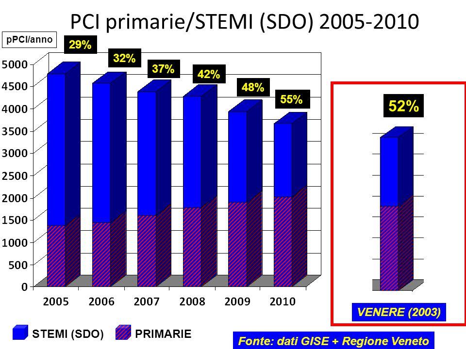 PCI primarie/STEMI (SDO) 2005-2010