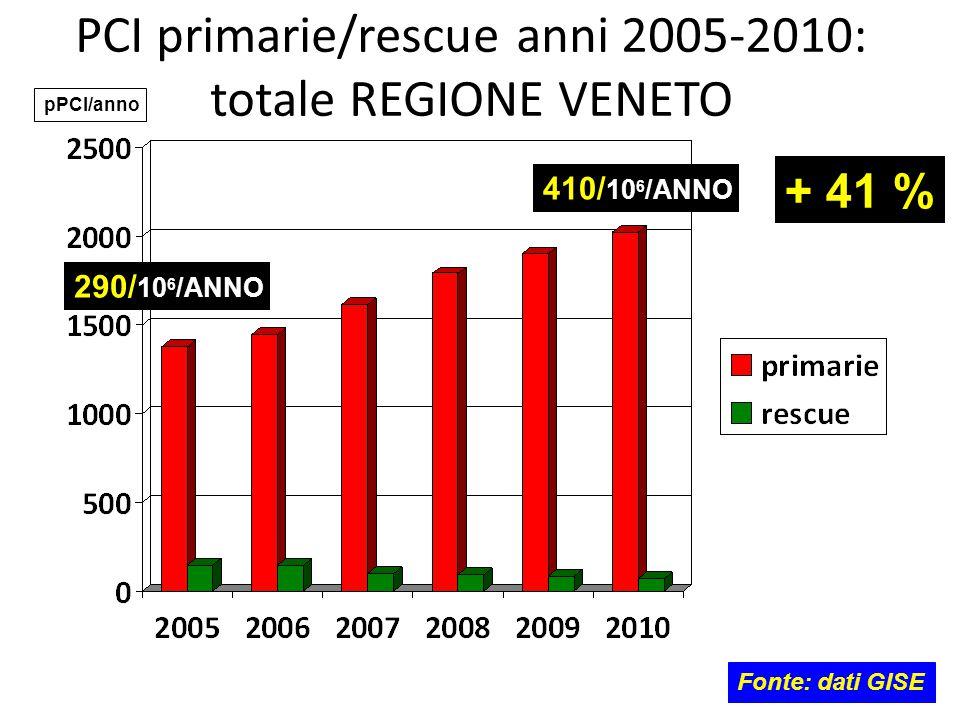 PCI primarie/rescue anni 2005-2010: totale REGIONE VENETO