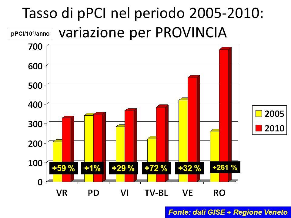 Tasso di pPCI nel periodo 2005-2010: variazione per PROVINCIA