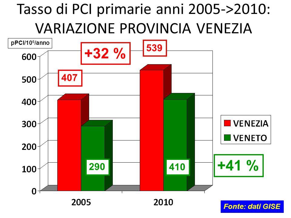 Tasso di PCI primarie anni 2005->2010: VARIAZIONE PROVINCIA VENEZIA