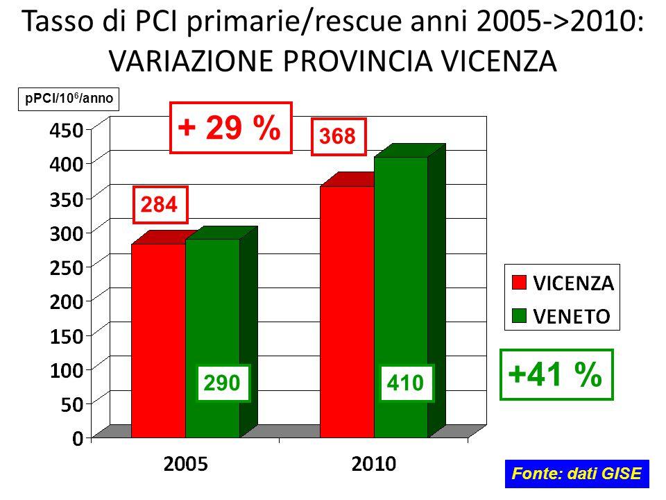 Tasso di PCI primarie/rescue anni 2005->2010: VARIAZIONE PROVINCIA VICENZA
