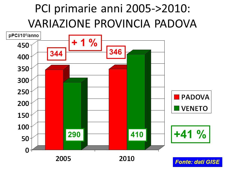 PCI primarie anni 2005->2010: VARIAZIONE PROVINCIA PADOVA
