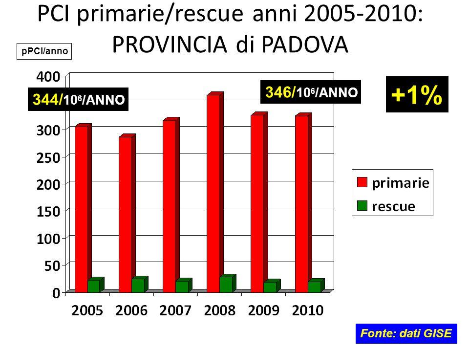 PCI primarie/rescue anni 2005-2010: PROVINCIA di PADOVA