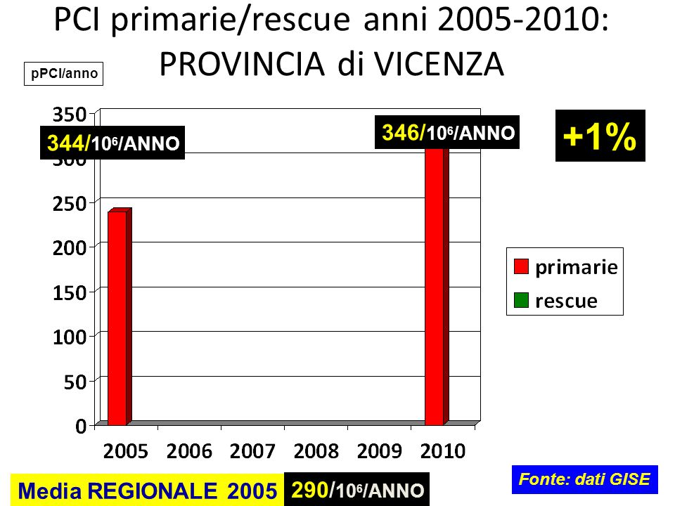 PCI primarie/rescue anni 2005-2010: PROVINCIA di VICENZA
