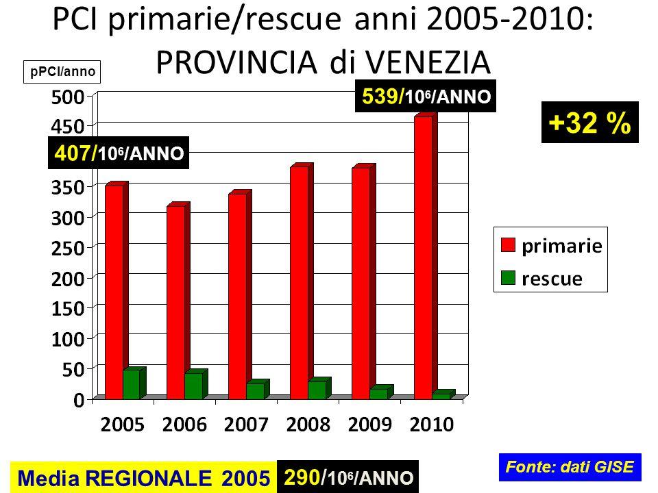 PCI primarie/rescue anni 2005-2010: PROVINCIA di VENEZIA