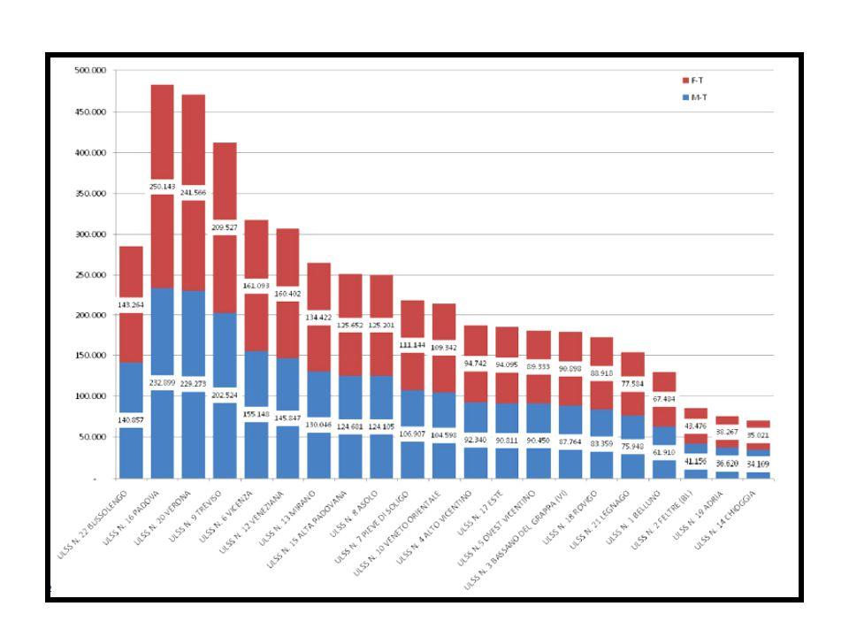 Abitanti per ulss dati regione veneto 2009-2010