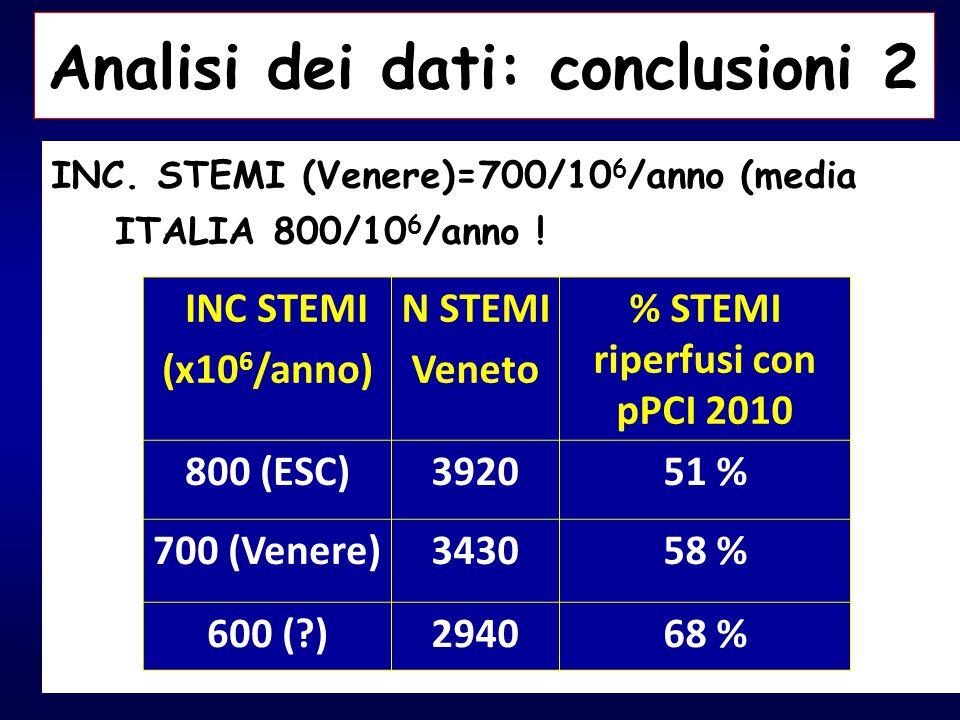 Analisi dei dati: conclusioni 2 % STEMI riperfusi con pPCI 2010