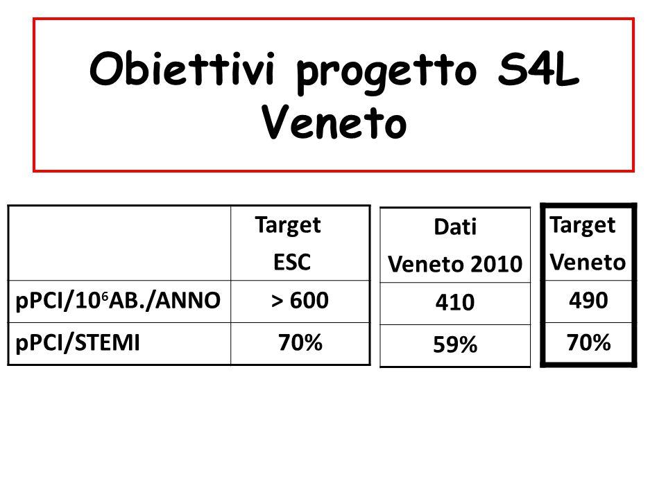 Obiettivi progetto S4L Veneto